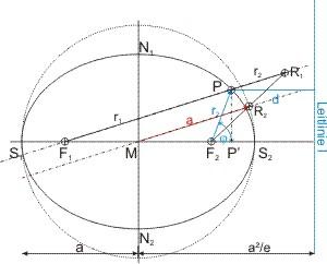 halbachse ellipse berechnen wie funktioniert die peters. Black Bedroom Furniture Sets. Home Design Ideas
