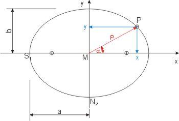 punktberechnung auf einer um den mittelpunkt gedrehten ellipse